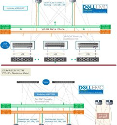 linux http hasanmansur com 2019 07 03 vxlan with bgp evpn part 3 features comparison between dell emc os10 os9 cumulus linux pluribus netvisor linux  [ 810 x 1199 Pixel ]
