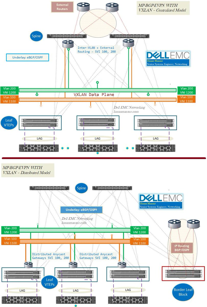 medium resolution of  linux http hasanmansur com 2019 07 03 vxlan with bgp evpn part 3 features comparison between dell emc os10 os9 cumulus linux pluribus netvisor linux