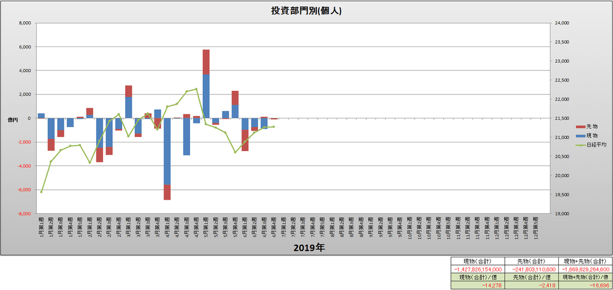 test ツイッターメディア - 投資部門別(個人)と日経平均(週足)グラフ(2019年1月第1週~6月第4週) https://t.co/XIcrSDGBsu