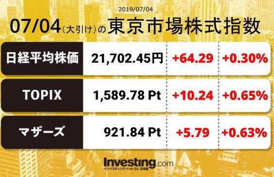 test ツイッターメディア - 2019年7月4日の東京市場株式指数【大引け】日経平均:21,702.45TOPIX:1,589.78マザーズ指数:921.84 https://t.co/HNp744s2IK