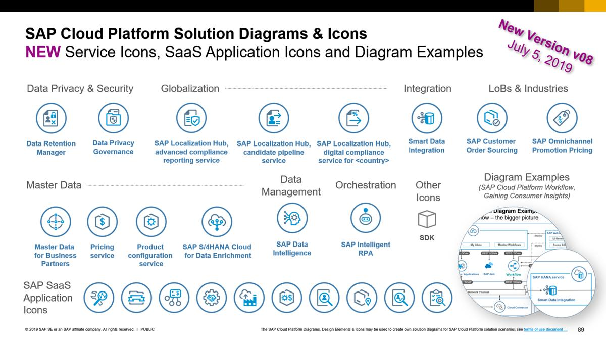 hight resolution of  icons and new diagram example sap cloud platform workflow using microsoft powerpoint https wiki scn sap com wiki x shl7h pic twitter com hghxj6nsj2