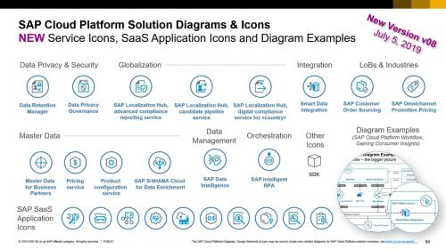 small resolution of  icons and new diagram example sap cloud platform workflow using microsoft powerpoint https wiki scn sap com wiki x shl7h pic twitter com hghxj6nsj2