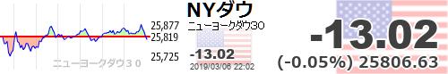 test ツイッターメディア - 日経は5日線割れてきました。コマ足が続いてますが宵の明星の形になりそうな感じもします。ダウも上昇一服感も…【ダウ平均】-13.02 (-0.05%) 25806.63 https://t.co/GMXopKHu5Nhttps://t.co/7dpUbkb9rN