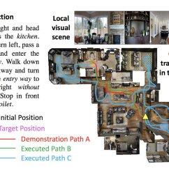 neat idea of exploring unseen environments https arxiv org pdf 1811 10092 pdf pic twitter com 8px4lck8ii [ 1199 x 916 Pixel ]