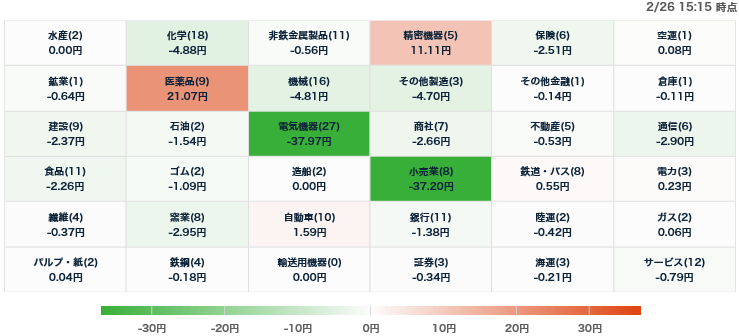 test ツイッターメディア - 日経平均騰落寄与度ヒートマップ(2/26)https://t.co/Pvp5D9Jo0W https://t.co/IgPSvAUs6C