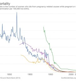 it is calculated as the deaths of mothers per 100 000 births from our short entry on maternal mortality https ourworldindata org maternal mortality  [ 1200 x 847 Pixel ]