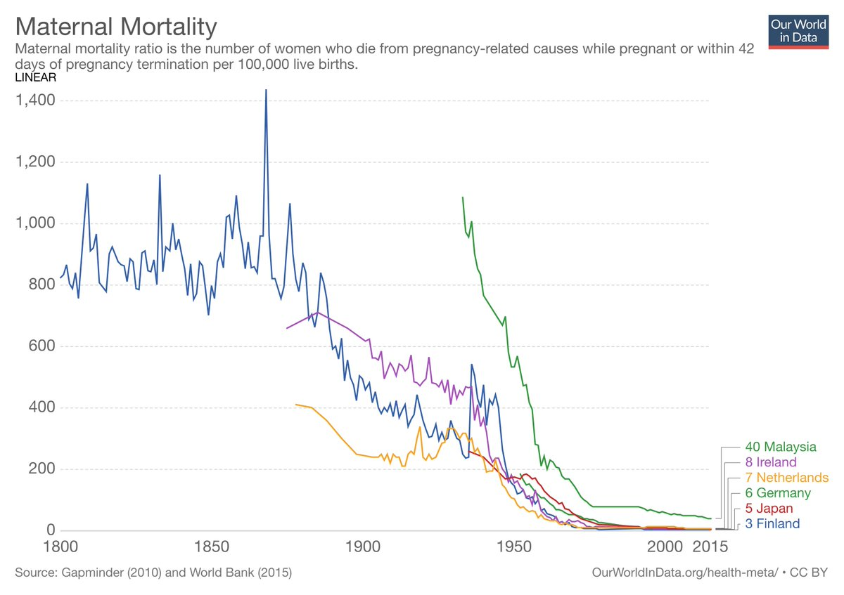 hight resolution of it is calculated as the deaths of mothers per 100 000 births from our short entry on maternal mortality https ourworldindata org maternal mortality