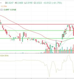 nice extended breakout and close over that 025 mark today wide open chart now 003 04 and full steam ahead pic twitter com d1qykzihgu [ 1200 x 716 Pixel ]