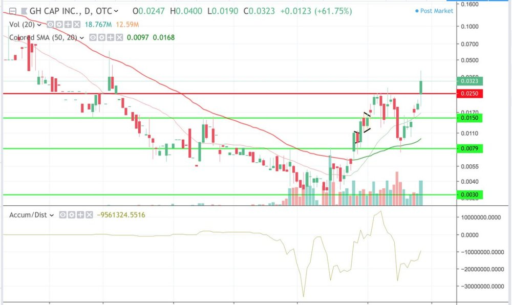 medium resolution of nice extended breakout and close over that 025 mark today wide open chart now 003 04 and full steam ahead pic twitter com d1qykzihgu