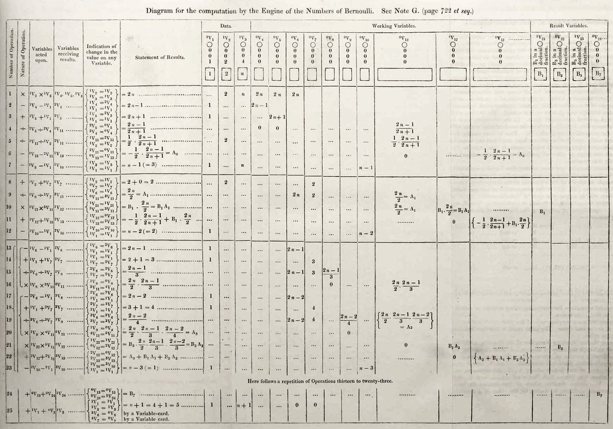 hight resolution of this algorithm was developed for charles babbage s analytical engine and is considered to be the first non trivial computer program pic twitter com