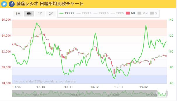 test ツイッターメディア - 騰落レシオ  日経平均  6か月チャート https://t.co/h1hIKsV2Sc