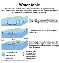 uk groundwater forum [ 1145 x 1024 Pixel ]
