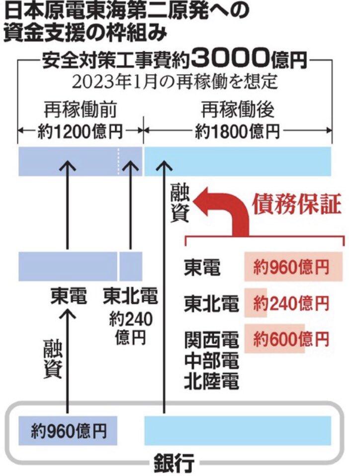 test ツイッターメディア - 朝日:東電、東海第二に支援1900億円 安全対策費が膨張https://t.co/eXBbKcZnBz「東海第二原発をめぐり、電力各社による資金支援の計画案が明らかになった。安全対策工事費が従来想定の2倍近い約3千億円に膨らむとし、東海第二から電気を受け取る東京電力…が3分の2に当たる約1900億円を支援する」 https://t.co/L5Iqoukpun