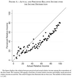 amazing chart showing where people are in the income distribution versus where they think they are most people think they re worse off than they really are  [ 1163 x 1200 Pixel ]