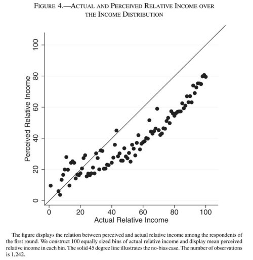small resolution of amazing chart showing where people are in the income distribution versus where they think they are most people think they re worse off than they really are