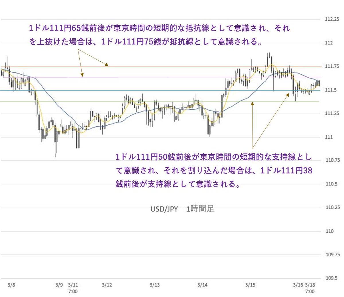 test ツイッターメディア - 【3月18日 本日のFX情報】■日経平均株価は上昇。一方、ドル円は、明日のFOMCとNYカットのオプションにより小動きに本日の東京時間は、日経平均株価が先週末の米株高を受けて上昇。高水準で推移している。一方…#FX #FX予想 #FX相場 #FX為替続きはこちらから!↓↓↓https://t.co/YqvnvRIwiW https://t.co/Ibm0hrPA8Z