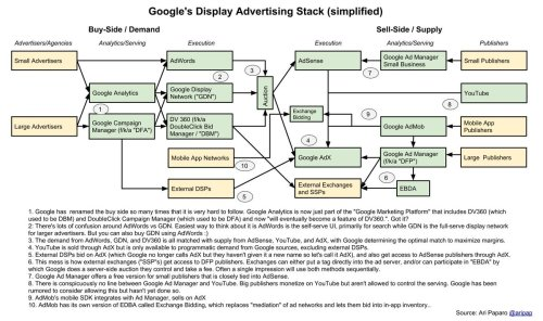 small resolution of when talking about a google doubleclick break up the ways the products come together can be extremely confusing i created a diagram explaining the google