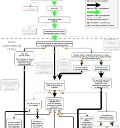 meaningfolvote bercow erskinemay as ever high res on my blog https jonworth eu brexit where now the flow diagrams pic twitter com bvt3cgpraf [ 703 x 1200 Pixel ]