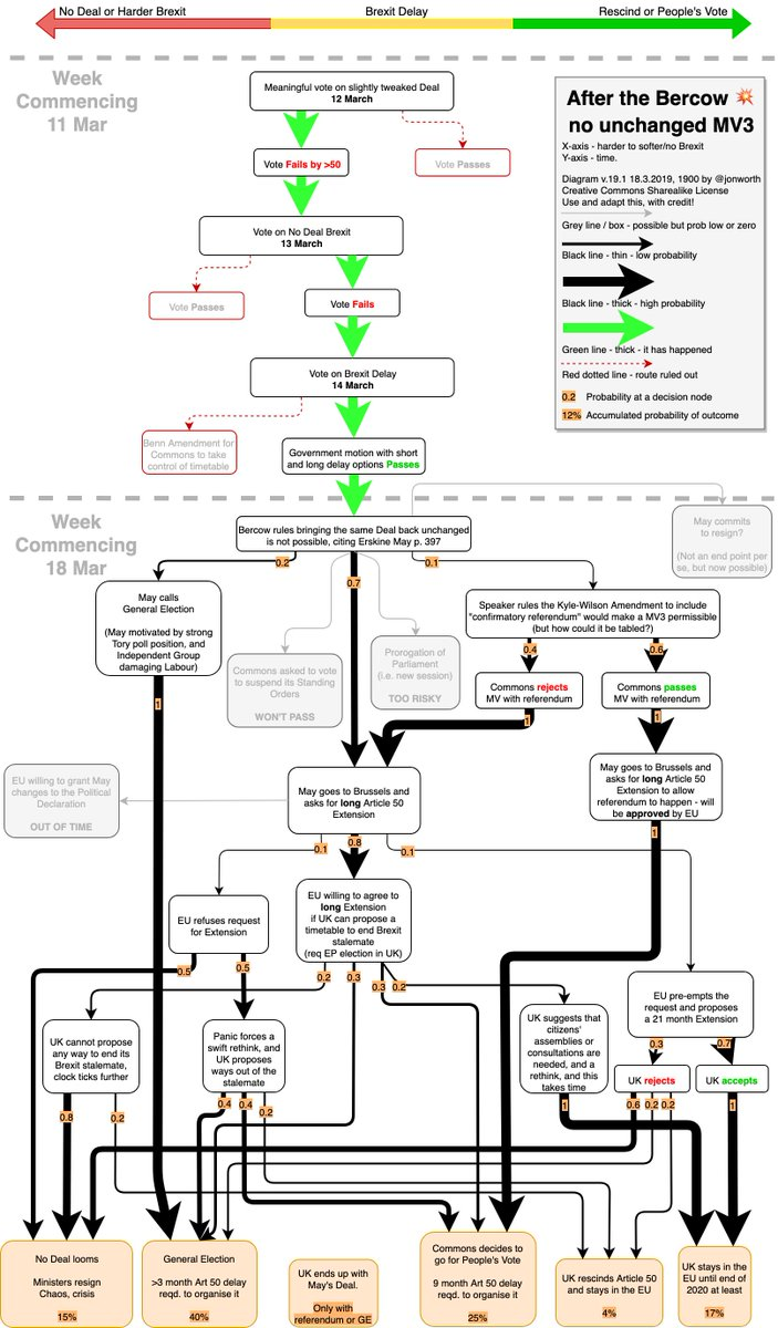 hight resolution of  meaningfolvote bercow erskinemay as ever high res on my blog https jonworth eu brexit where now the flow diagrams pic twitter com bvt3cgpraf
