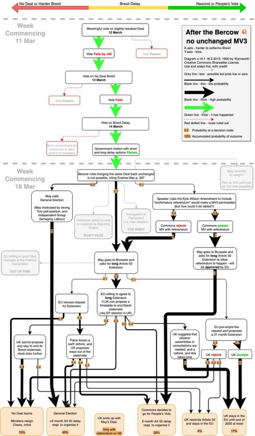 small resolution of  meaningfolvote bercow erskinemay as ever high res on my blog https jonworth eu brexit where now the flow diagrams pic twitter com bvt3cgpraf