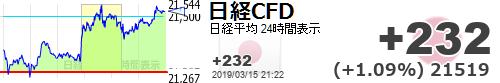 test ツイッターメディア - なんだろう、日経上がっても。個別株下がってて、なんか喜べない。来週は頼むぜー!【日経平均CFD #日経CFD】+232 (+1.09%) 21519 https://t.co/Z82CIum8tphttps://t.co/eGoOe0iRIm