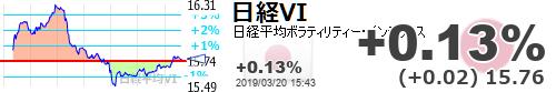 test ツイッターメディア - 【日経平均VI】+0.13% (+0.02) 15.76 https://t.co/0UWhhQhahKhttps://t.co/6xUCW8cDxl