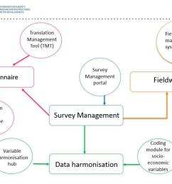 the questionnaire design and documentation tool qddt question variable database qvdb fieldwork management system fms and myevs portal are now being  [ 1100 x 721 Pixel ]