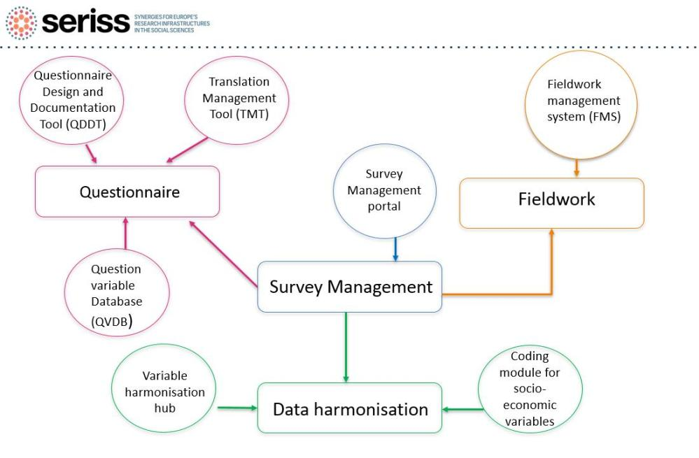 medium resolution of the questionnaire design and documentation tool qddt question variable database qvdb fieldwork management system fms and myevs portal are now being