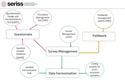 small resolution of the questionnaire design and documentation tool qddt question variable database qvdb fieldwork management system fms and myevs portal are now being