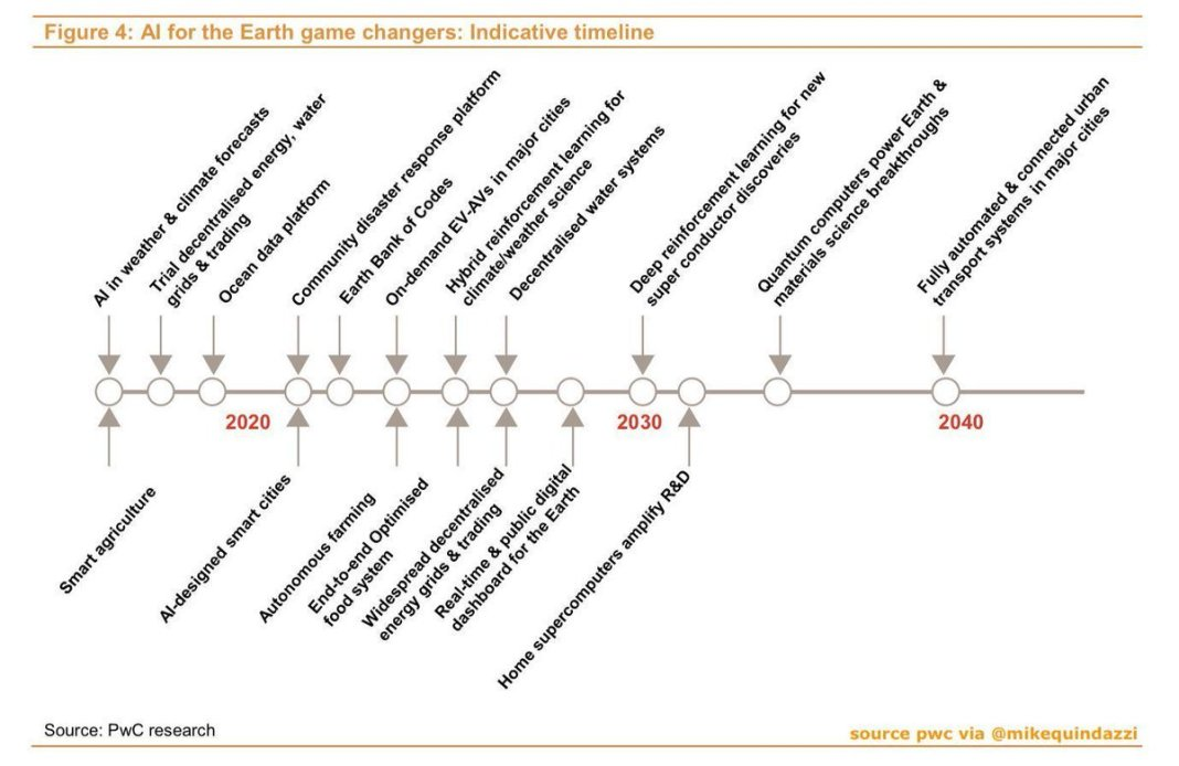 Facinating timeline as to AI #ArtificialIntelligence #ArtificialInteligence #computing #computers #computerscience #DeepLearning #Industry40 #IoT #Agritech #SmartCities