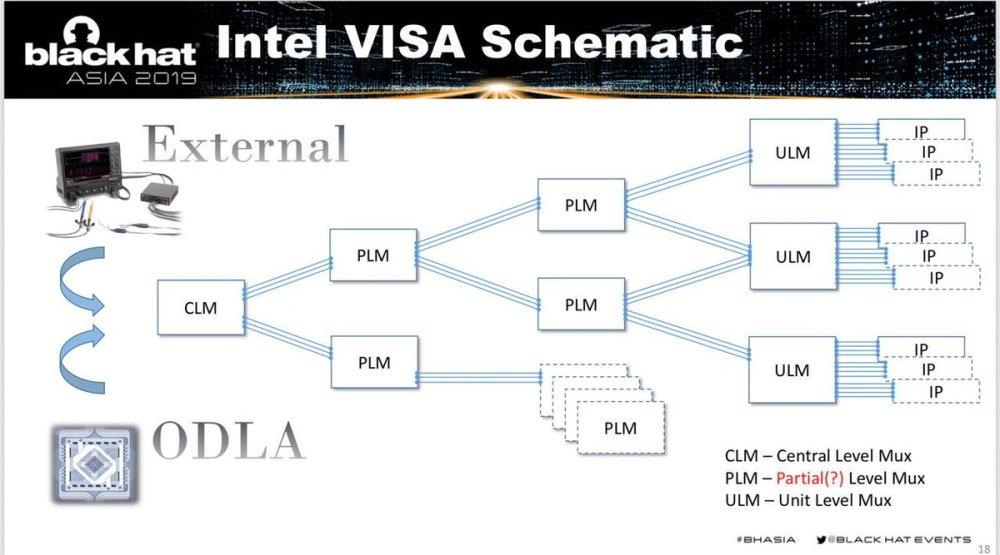 medium resolution of here are slides of our visa blackhat talk http i blackhat com asia 19 thu march 28 bh asia goryachy ermolov intel visa through the rabbit hole pdf