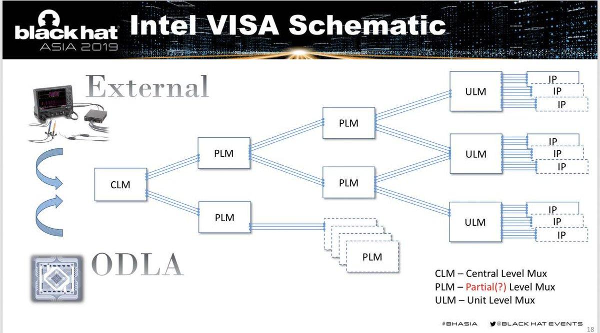 hight resolution of here are slides of our visa blackhat talk http i blackhat com asia 19 thu march 28 bh asia goryachy ermolov intel visa through the rabbit hole pdf