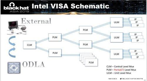 small resolution of here are slides of our visa blackhat talk http i blackhat com asia 19 thu march 28 bh asia goryachy ermolov intel visa through the rabbit hole pdf