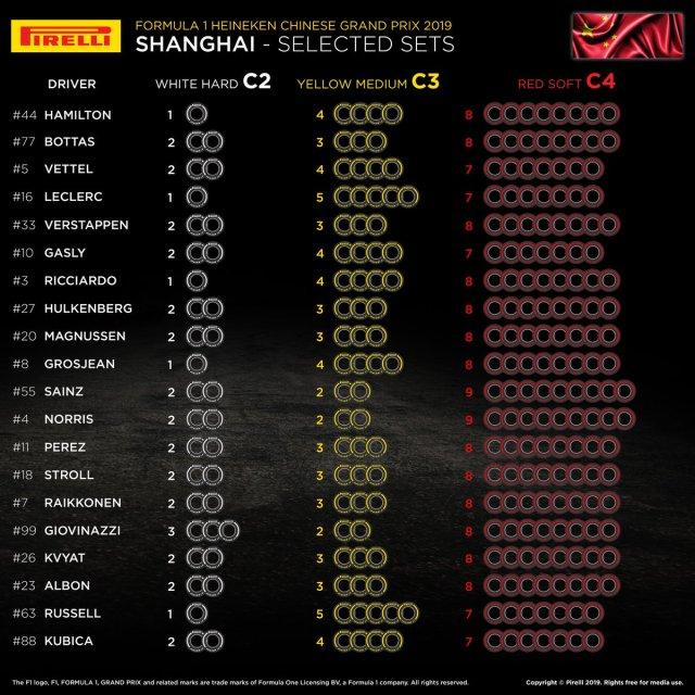 Choix des pneus Pirelli par pilotes en Chine