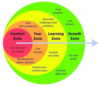 """Agostino Marengo on Twitter: """"4 STEPS TO LEAVE YOUR COMFORT ZONE  #changeyourmindset #mindsetchange #innerstrenght #growthmindset #future  #selfdevelopment #belief #personalgrowth #dontgiveup #selfconfidence  #FUTURESELFPROUD #wise #comfortzone… https://t ..."""