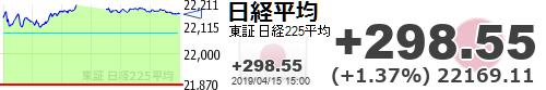 test ツイッターメディア - 【日経平均】+298.55 (+1.37%) 22169.11 https://t.co/ffajCzc35Ohttps://t.co/YkdsseZQRb