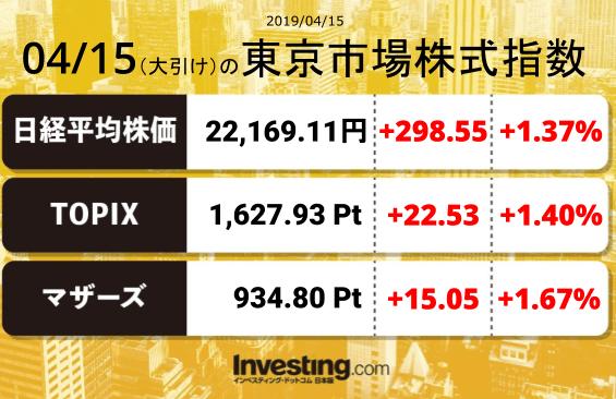 test ツイッターメディア - 2019年4月15日の東京市場株式指数【大引け】日経平均:22,169.11TOPIX:1,627.93マザーズ指数:934.80 https://t.co/oDNEzgGuLl