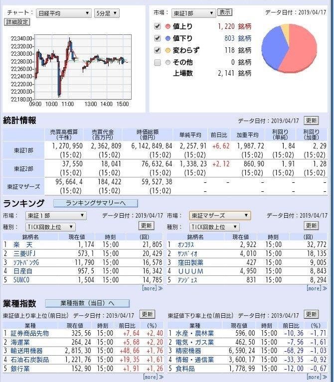 test ツイッターメディア - お疲れ様でした☕前場のおさらいをしている間に後場終了 Twitterの情報ありがたいですm(__)m引けで東京エレク今日の安値に並びトヨタは逆に買われ。日経平均 22,277.97円 前日比 +0.25% 7連続陽線。マザーズ +1.22%先物 22,270 ドル円 111.97-98気を引き締めてまた明日✊木曜日ですね https://t.co/2Pmi1CiJdk