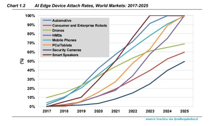 test Twitter Media - #RT @MikeQuindazzi: 5 emerging #IoT markets will reach 100% #AI attach rates by 2025 >>> @tractica via @MikeQuindazzi >>> #DeepLearning #MachineLearning #IIoT #Smartphones #VirtualAssistants #edgecomputing #4IR >>> https://t.co/poxD03NTjO https://t.co/8jkWAH22VQ