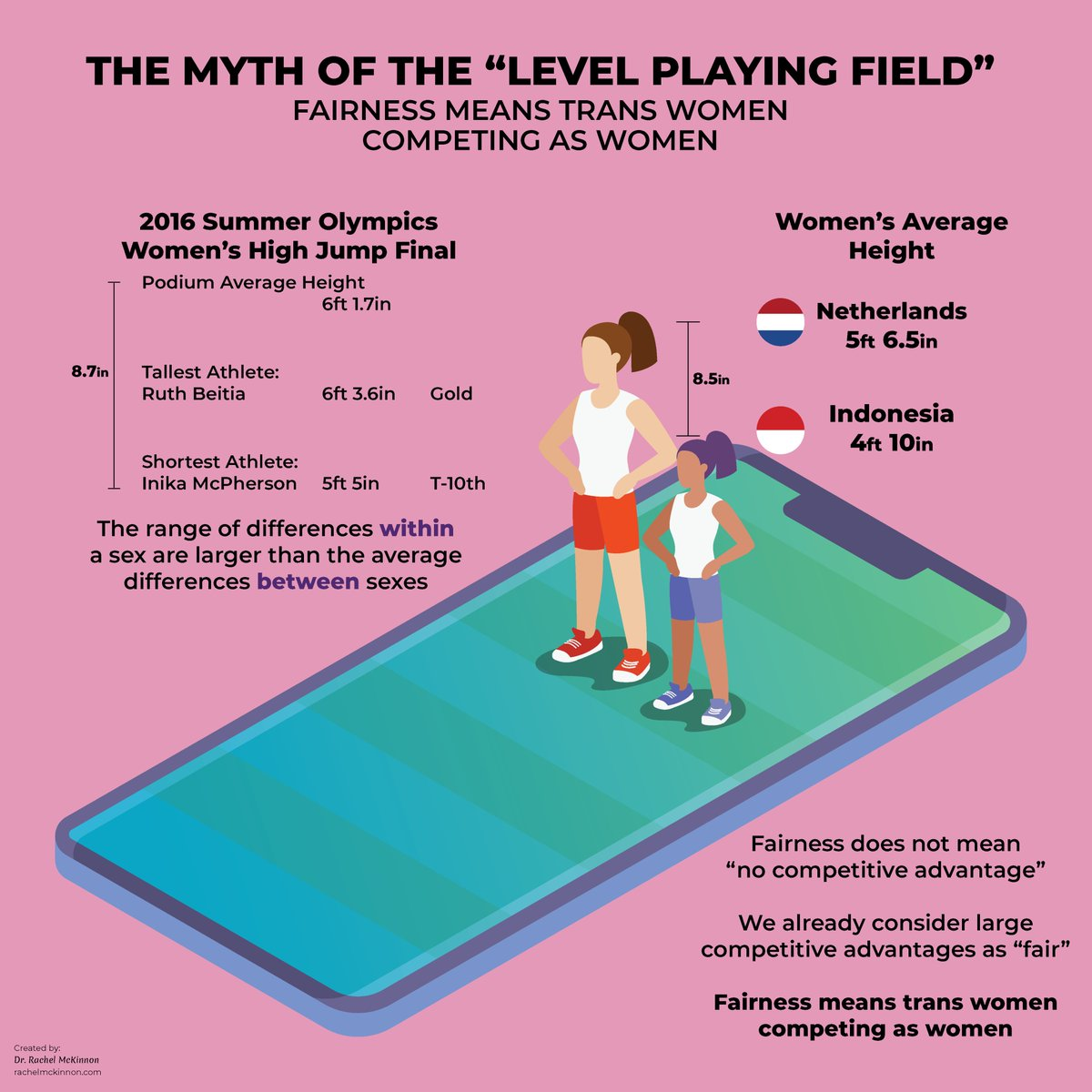 hight resolution of somehow being 10 taller than a competitor in high jump is viewed as fair by the iaaforg but much smaller advantages unreliably attributed to natural