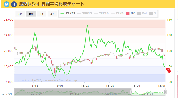 test ツイッターメディア - 騰落レシオ  日経平均比較チャート 5/9 https://t.co/rhjqi1MCK0