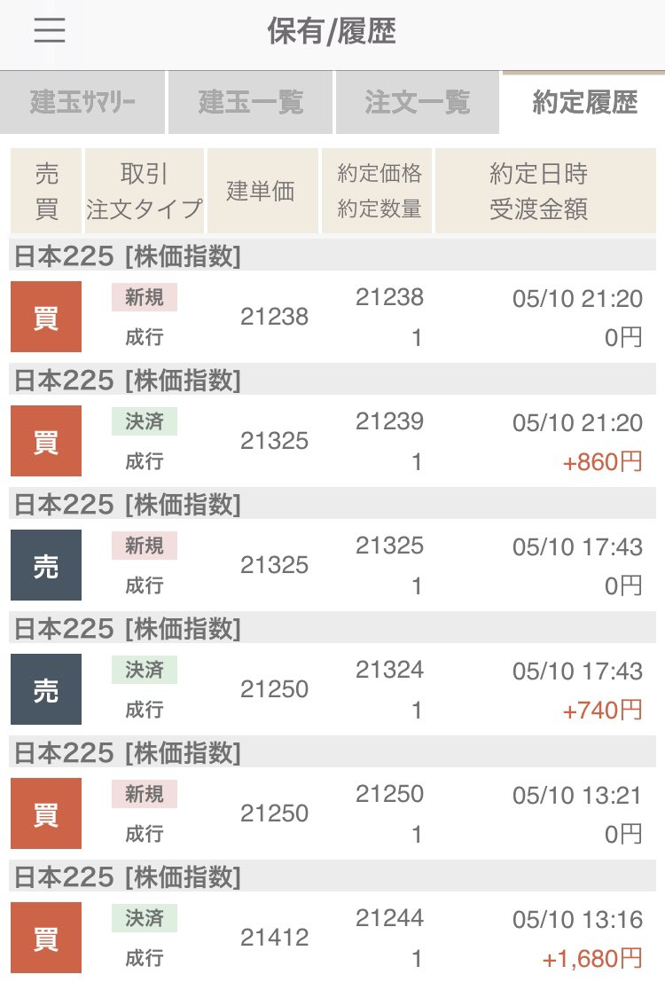 test ツイッターメディア - 本日は+9,350円。本日の日経平均は終わってみれば-57円、上海、香港は上昇。米中問題は長引きそうではありますが… https://t.co/FKShU6WNyU