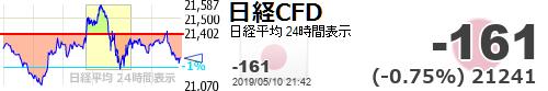 test ツイッターメディア - 【日経平均CFD #日経CFD】-161 (-0.75%) 21241 https://t.co/m1TE2hramWhttps://t.co/Q0aBL2QP06