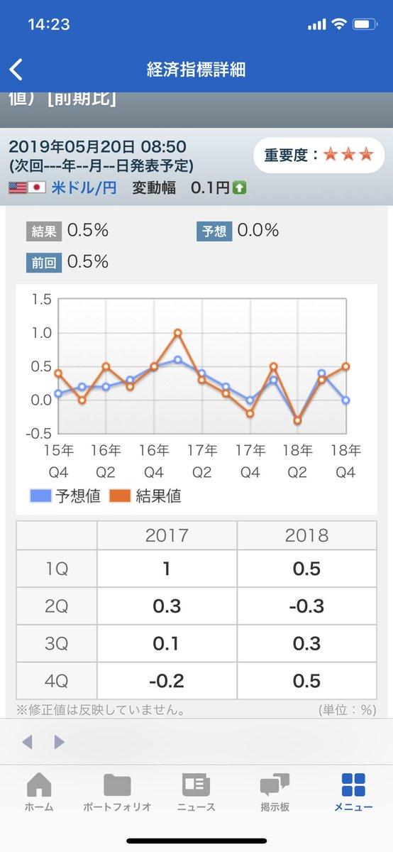 test ツイッターメディア - GDP予想0.0に対して結果は0.5⭐️#fx #FX初心者 #株式投資 #日経平均株価 https://t.co/DqMlJx9Q2x