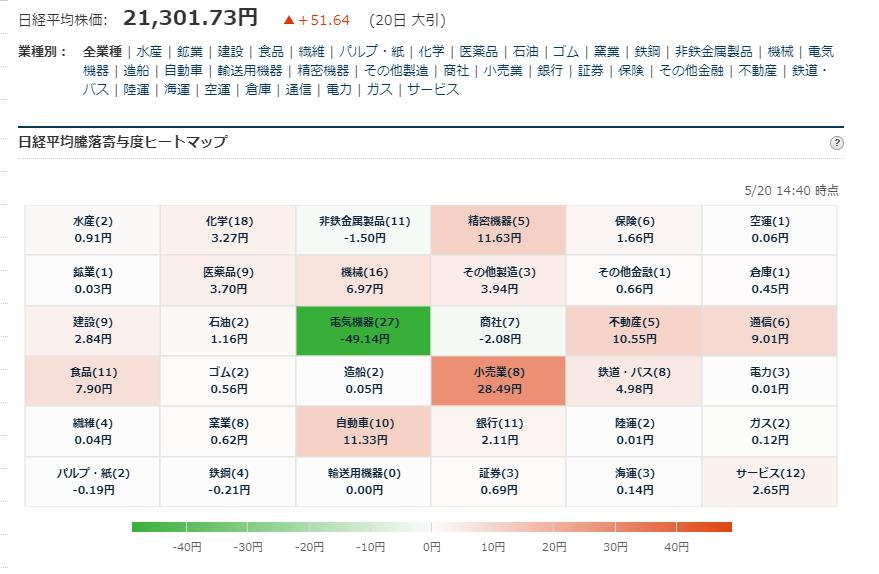 test ツイッターメディア - ■日経平均225寄与度ヒートマップ 大引 5/20大引 お疲れ様でした. https://t.co/v0bSeUsgIX