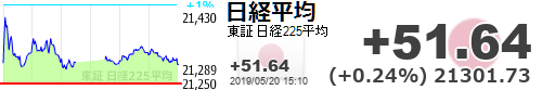 test ツイッターメディア - 【日経平均】+51.64 (+0.24%) 21301.73 https://t.co/y5F2hYQzV5https://t.co/6xUCW8cDxl