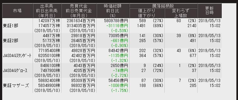 test ツイッターメディア - ■東京証券取引所 各市場出来高等大引 5/13※後場はさらに悪化内閣府の経済指数発表と共に日経平均先物,TOPIX先物,マザース先物が急速に後場下げに転じました https://t.co/fA4U05wUr3