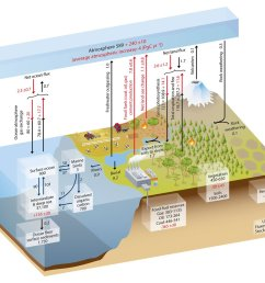 to share the ipcc ar5 carbon cycle diagram showing the stocks and fluxes of carbon in the atmosphere biosphere and oceans numbers in red indicate the  [ 1200 x 1049 Pixel ]