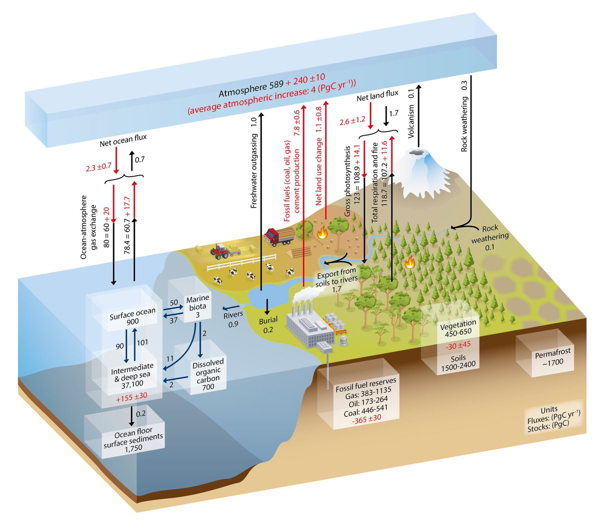 hight resolution of  to share the ipcc ar5 carbon cycle diagram showing the stocks and fluxes of carbon in the atmosphere biosphere and oceans numbers in red indicate the