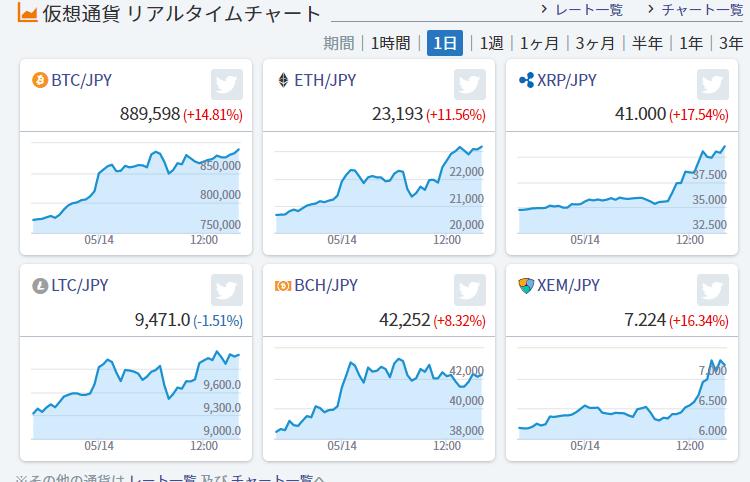 test ツイッターメディア - 仮想通貨 リアルタイムチャート  5/14  16:22 https://t.co/GVmp2omx5d